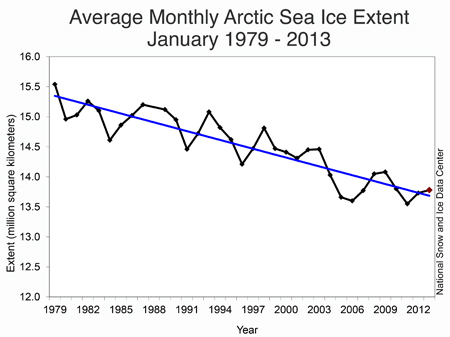 Arctic sea ice 1979-2013 January