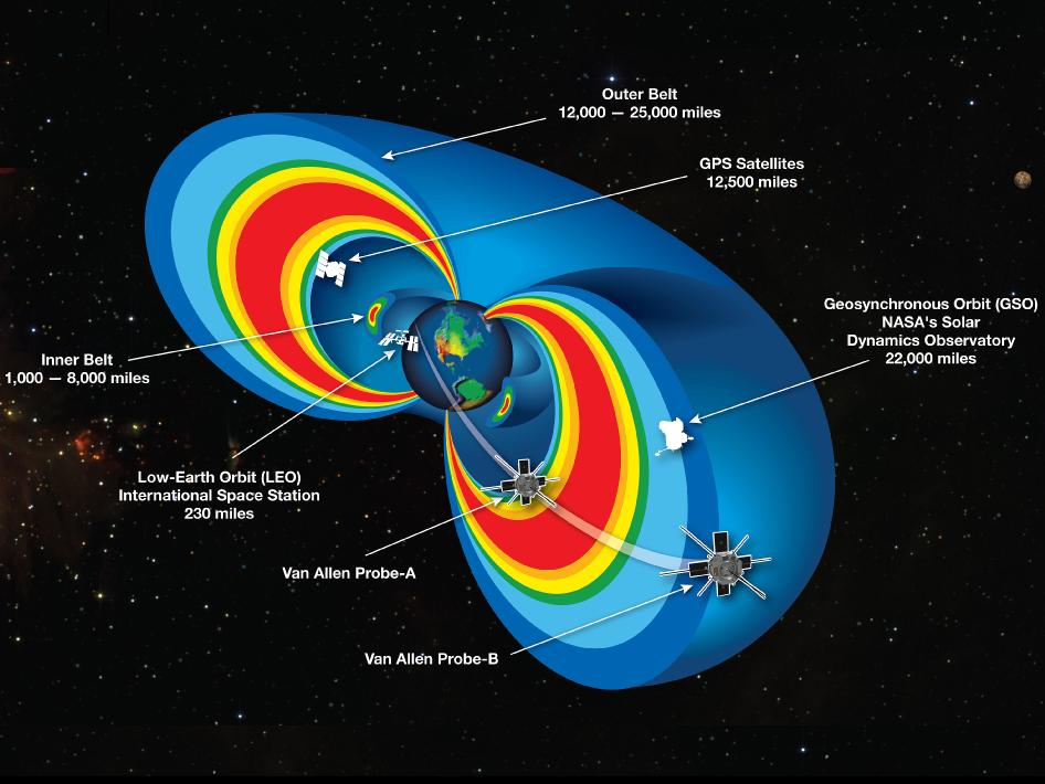 Van Allen Belts radiation field magnetosphere
