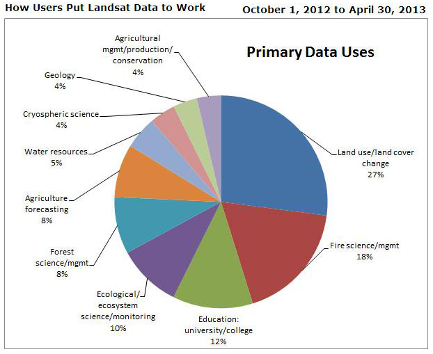GIS uses pie chart