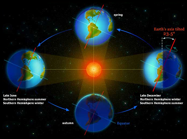 Earth U2019s Orbital Dynamics