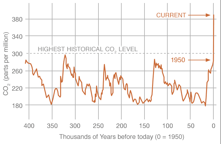 Atmospheric carbon dioxide (CO2) shown in parts per million for the last roughly 400,000 years. Data for this record was obtained through proxy record– reconstructed from ice core records. / Courtesy NOAA