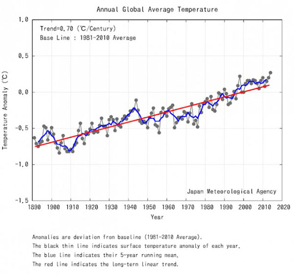 global temperature record hottest 2014