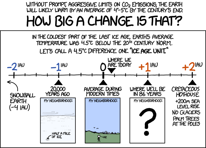 XKCD 4.5 Degrees - how big a change is that?