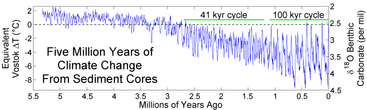 Lisiecki Raymo stack 5my global climate record oxygen isotope core data