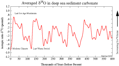 Variations of oxygen isotope (δ18O) in carbonate averaged over a large number of sediment cores over the last 600,000 years illustrate the great ice sheets growing and retreating / Courtesy NASA