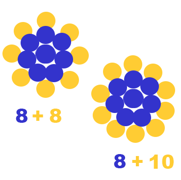Examples of oxygen isotopes, Oxygen-16 and Oxygen-18, have 8 protons but varying numbers of electrons