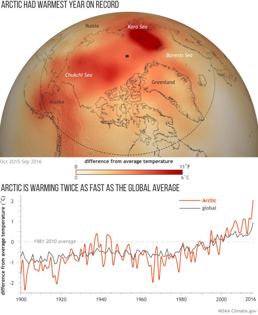 Arctic Report Card 2016 / NOAA